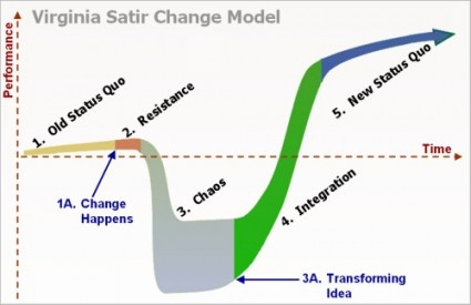 satir_change_model