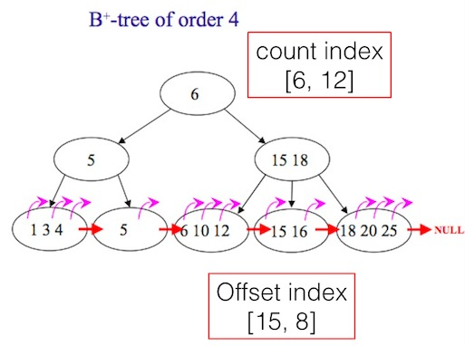 btree-index